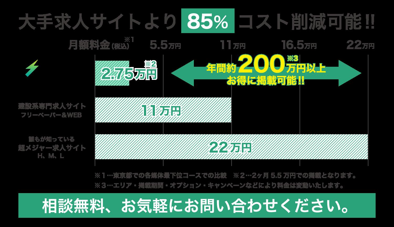 與主要站點相比,成本降低了85%